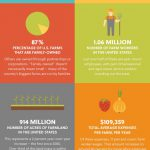 Farming in USA Infographic
